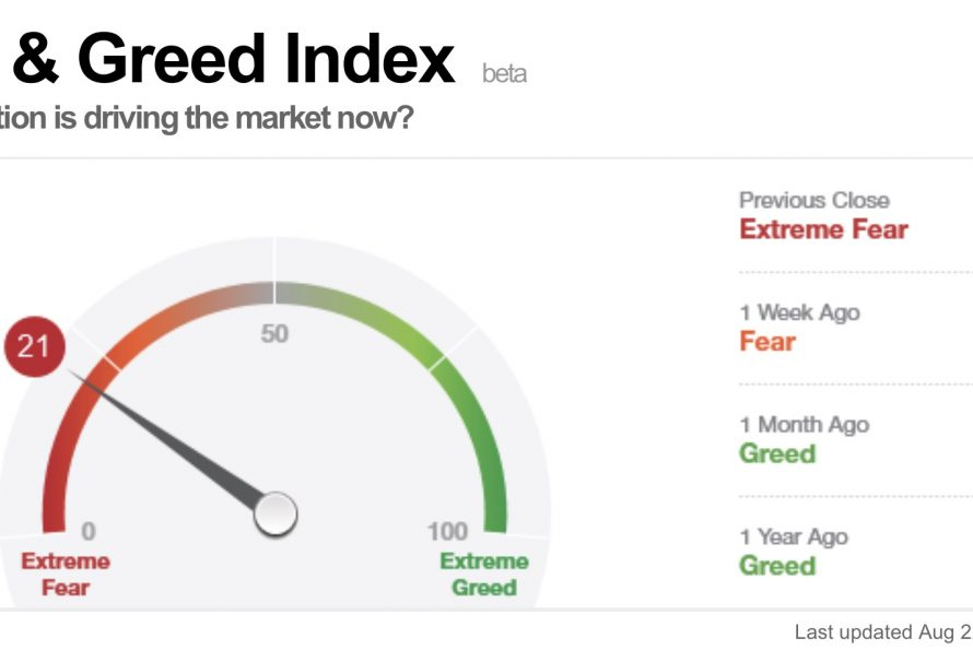 "Es geht um ""Extreme Fear"", ""Investors Intelligence"", ""CRB"" und ""Monetary Madness"""